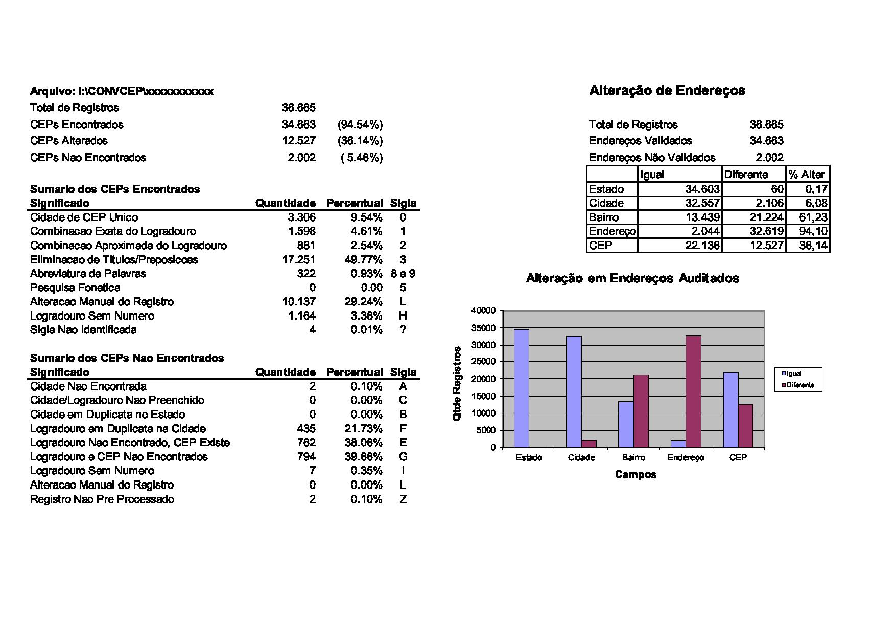 Estatistica Auditoria